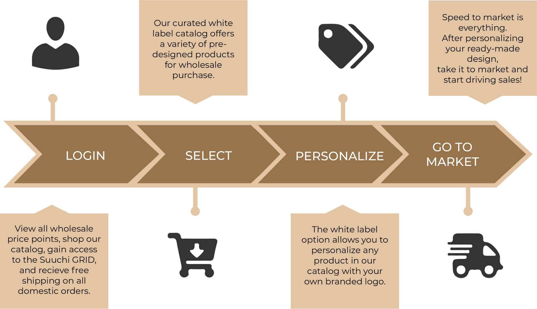 How SuuchiX, B2B wholesale solution, works infographic