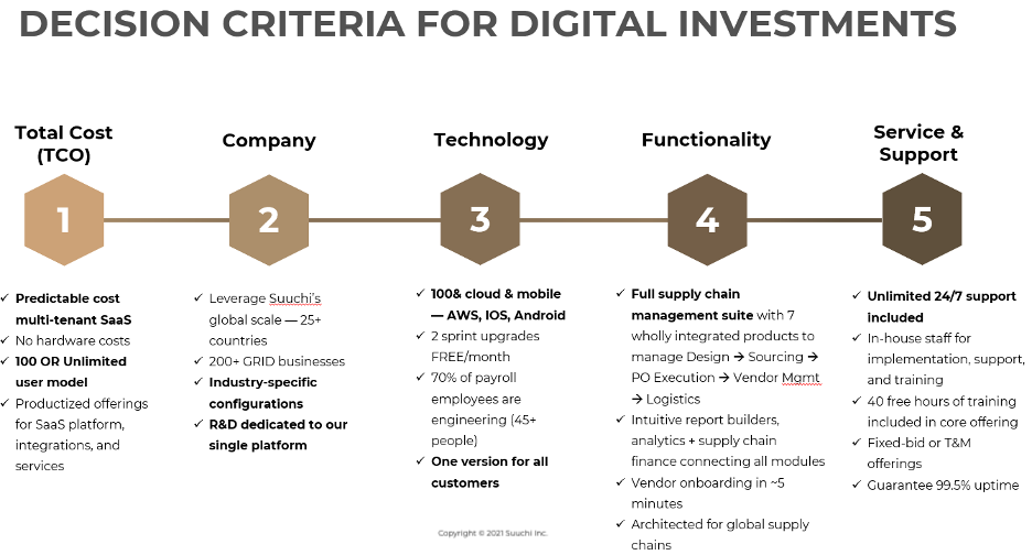 The decision criteria for digital investments